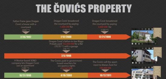 THE-COVICS-PROPERTY-thumb
