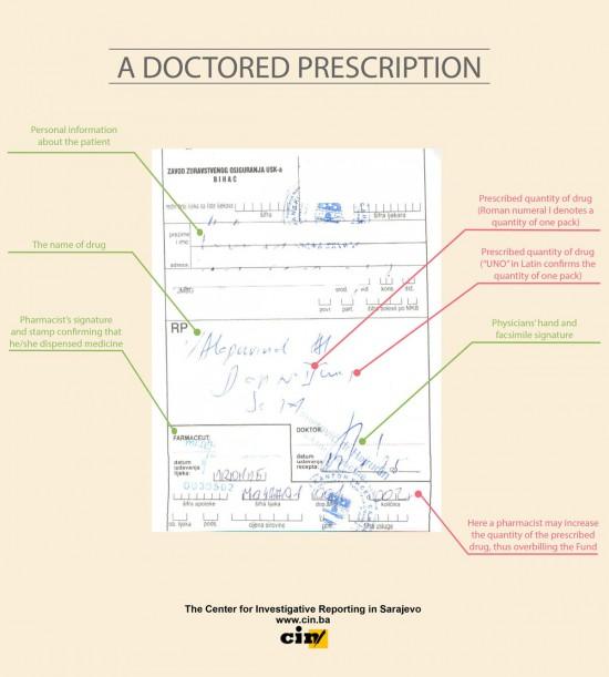 Doctored-prescription